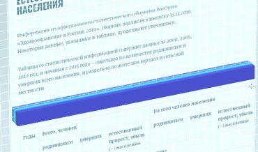 Статистика по естественному приросту и убыли населения России с 2000 по 2018 год