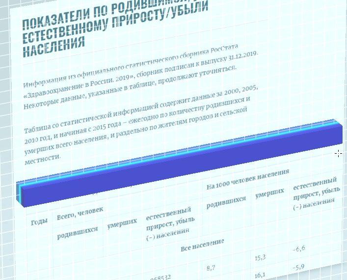 Коллаж к публикации статистических данных по естественной убыли и росту населения России с 2000 по 2018 год, Medclic.ru