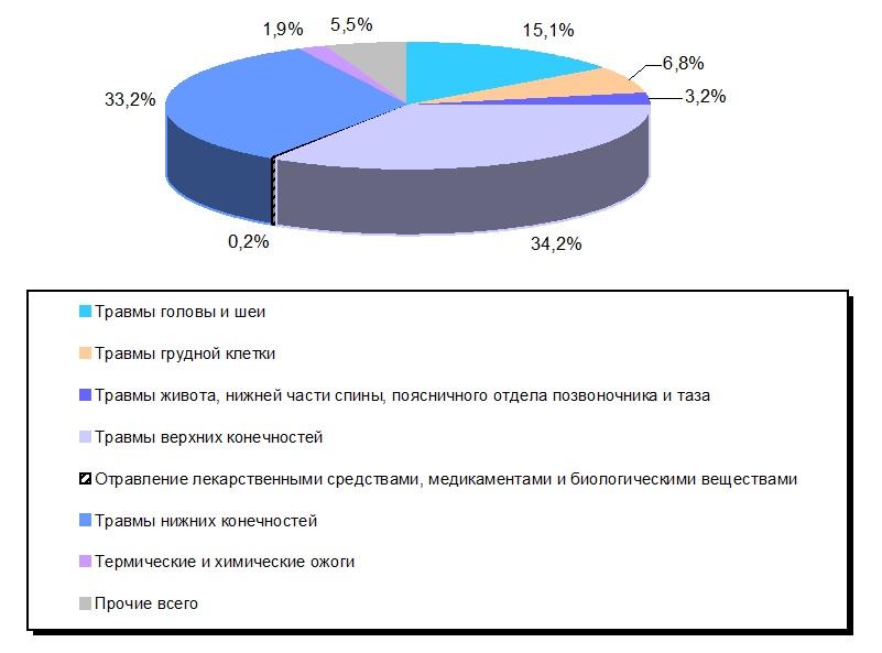 На графике структура травм, отравлений и других последствий воздействия внешних причин, Medclic.ru