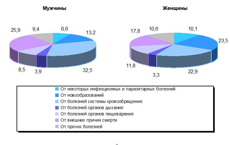 Статистика по демографии за 2019 г, диаграмма