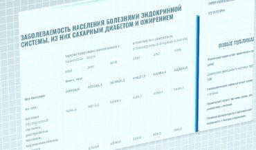 Статистика заболеваемости сахарным диабетом и другими болезнями эндокринной системы в России