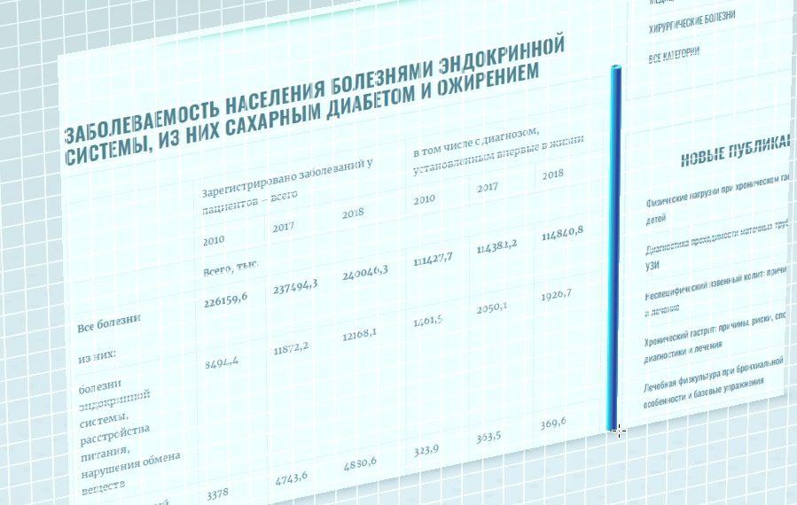 Изображение к статье по статистике заболеваемости сахарным диабетом в России, отчет за 2019 год, энциклопедия Medclic.ru