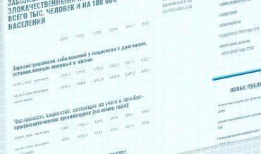 Статистика заболеваемости населения раком и другими онкологическими заболеваниями в России