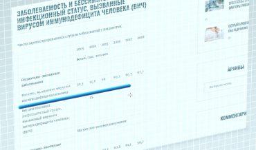 Статистика по заболеваемости ВИЧ (вируса иммунодефицита человека) в России, 2019