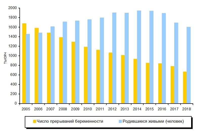 На сравнительном графике число прерываний беременности и число родившихся детей, с 2005 по 2018 год, Medclic.ru