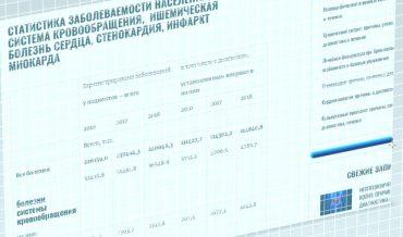 Заболеваемость и смертность от ишемической болезни сердца и инфаркта миокарда в России
