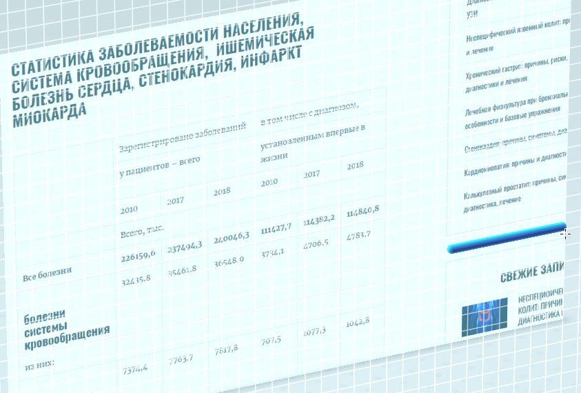 Фото таблицы к статье по заболеваемости инфарктом миокарда, энциклопедия Medclic.ru
