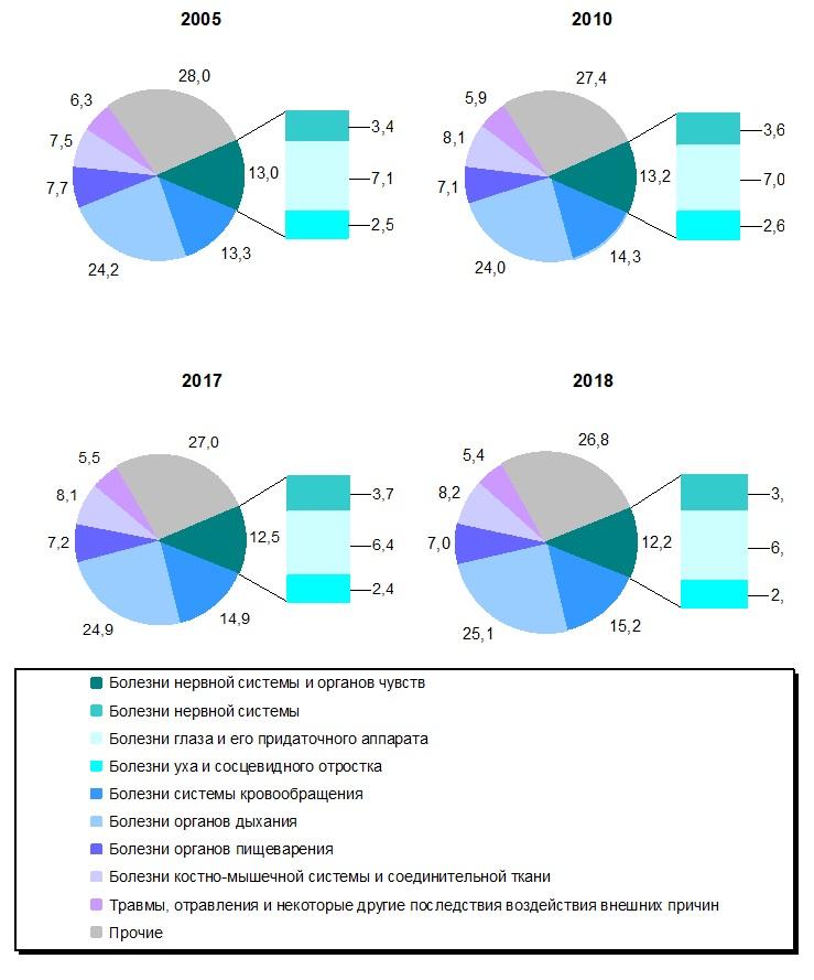 На диаграмме структура заболеваемости населения, отчет 2019 года, Medclic.ru
