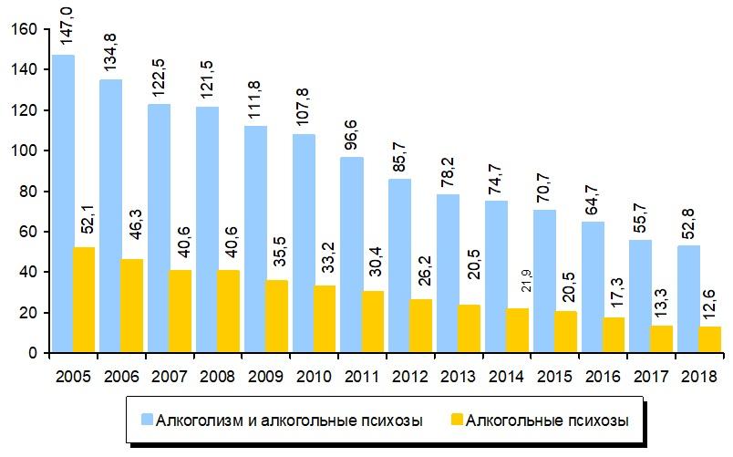 На графике динамика заболеваемости алкоголизмом с 2005 по 2018 год, Medclic.ru