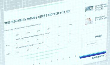 Статистика заболеваемости корью в России