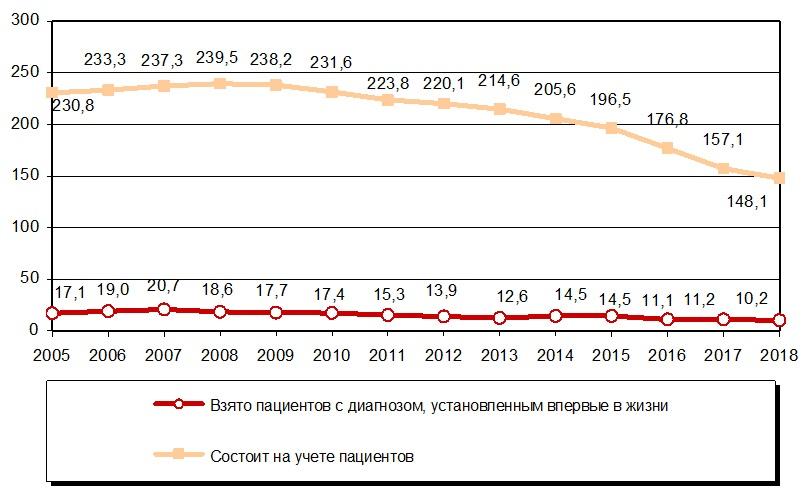 На графике заболеваемость наркоманией в России с 2005 по 2018 год, Medclic.ru