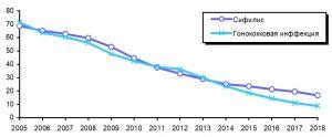 На графике динамика заболеваемости сифилисом и гонококковой инфекцией, Medclic.ru