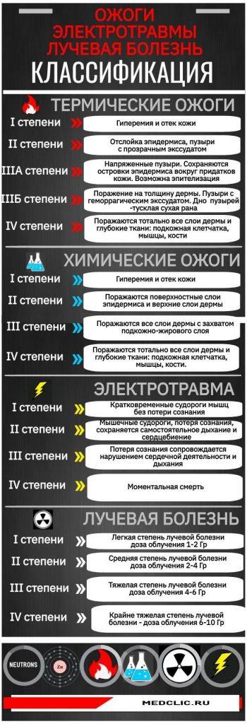 Таблица с краткой классификацией термических и химических ожогов, электротравмы и лучевых поражений