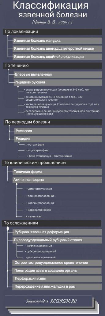 Рабочая классификация язвенной болезни, Чернин В. В., 2000 г, медицинская энциклопедия resursor.ru