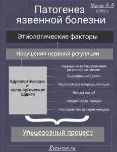 Схема патогенеза язвенной болезни, медицинская энциклопедия resursor.ru
