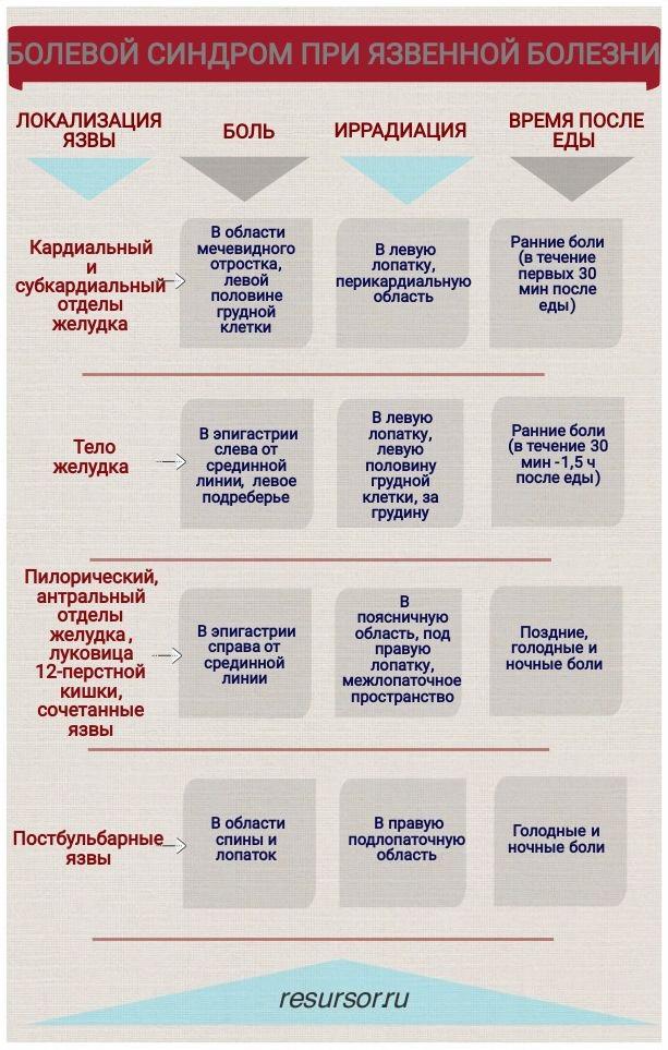 Таблица, зависимость проявлений болевого синдрома от локализации язвы, медицинская энциклопедия resursor.ru
