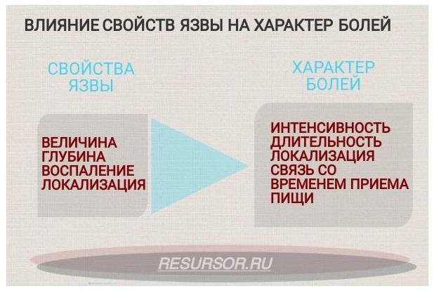 Влияние свойств язвы на характер болей при язвенной болезни. медицинская энциклопедия resursor.ru