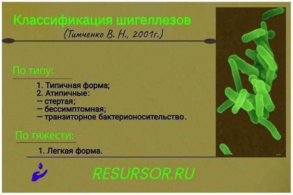 Фрагмент таблицы с клинической классификацией дизентерии шигеллеза, полное изображение в тексте. Медицинская энциклопедия resursor.ru