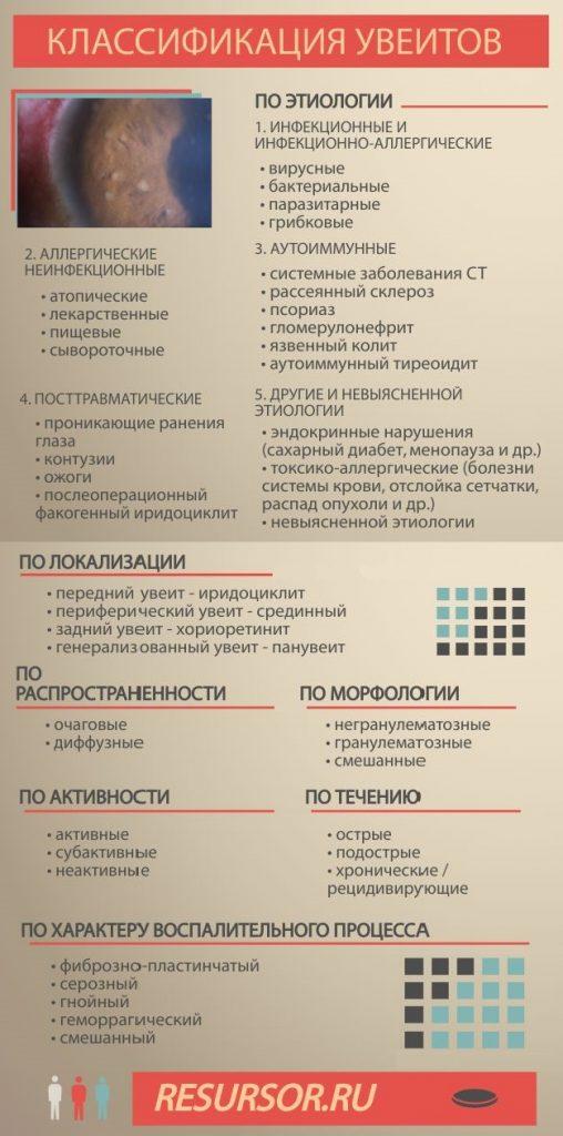 Классификация увеитов, медицинская энциклопедия resursor.ru