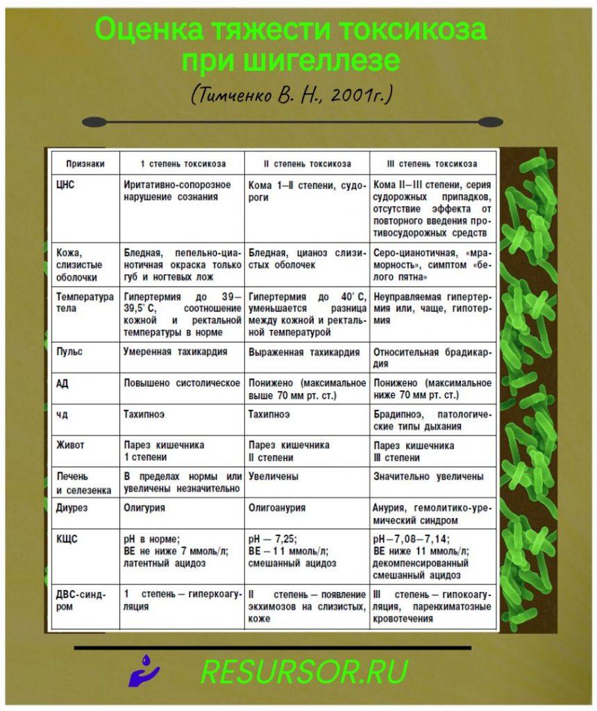 Таблица оценки тяжести токсикоза при шигеллезе, по Тимченко В. Н., 2011 г., медицинская энциклопедия resursor.ru
