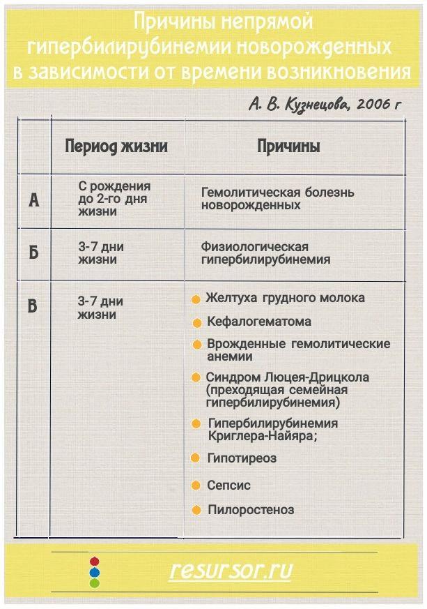 причины непрямой гипербилирубинемии новорожденных по времени возникновения, таблица, медицинская энциклопедия resursor.ru