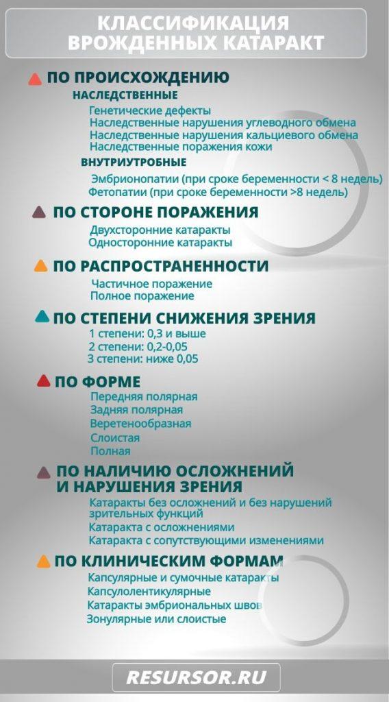 Таблица с классификацией врожденных катаракт, медицинская энциклопедия РЕСУРСОР