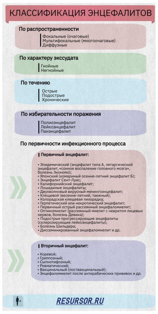 Таблица классификации энцефалитов, медицинская энциклопедия РЕСУРСОР