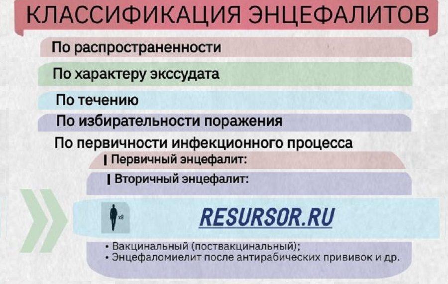 Фрагмент таблицы классификации энцефалитов, полный вариант в тексте статьи, медицинская энциклопедия РЕСУРСОР