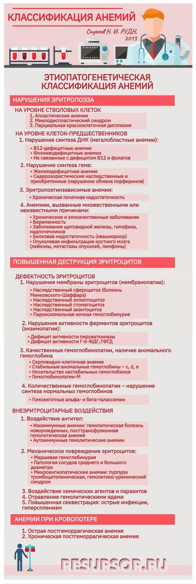 Таблица этиопатогенетической классификацией анемий по Стуклову Н. И., медицинская энциклопедия РЕСУРСОР