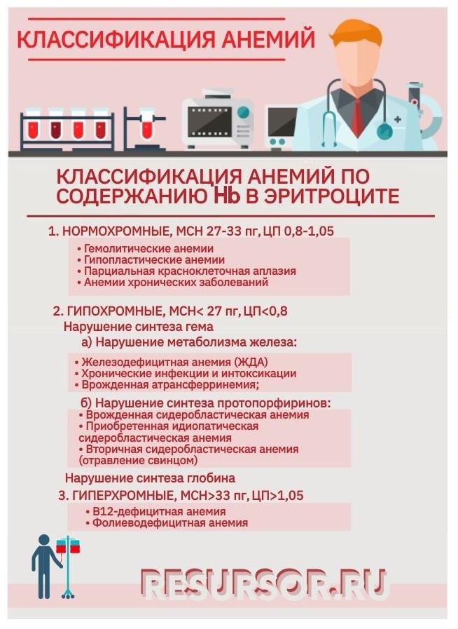 Таблица, класификация анемий по содержанию гемогобина в эритроците, медицинская энциклопедия РЕСУРСОР