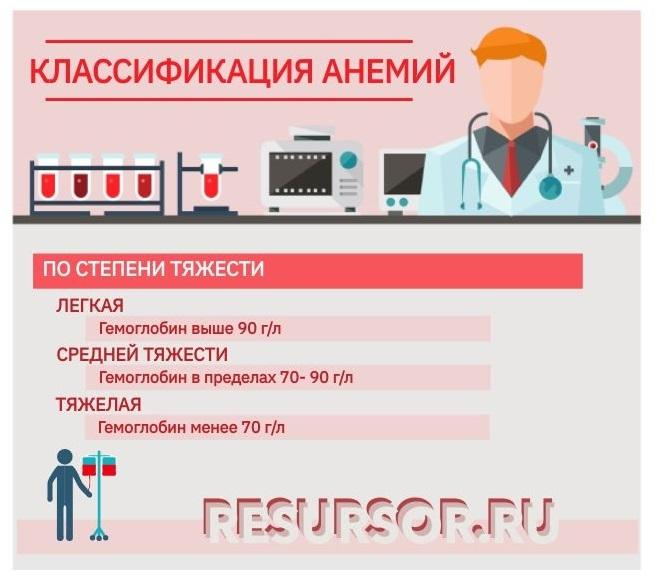 Степени тяжести анемий, медицинская энциклопедия РЕСУРСОР
