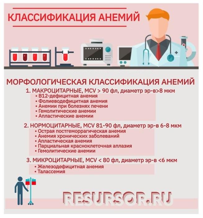 Морфологическая классификация анемий, медицинская энциклопедия РЕСУРСОР