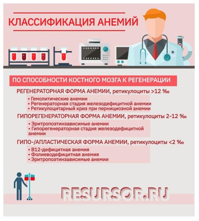 Таблица, регенераторная классификация анемий, медицинская энциклопедия РЕСУРСОР