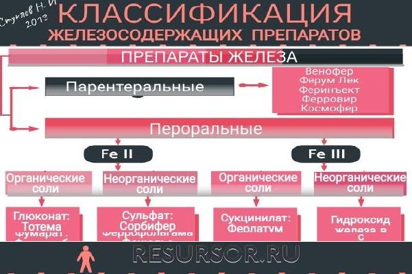 Изображение фрагмента таблицы классификации препаратов железа, полный вариант классификации в статье, медицинская энциклопедия РЕСУРСОР