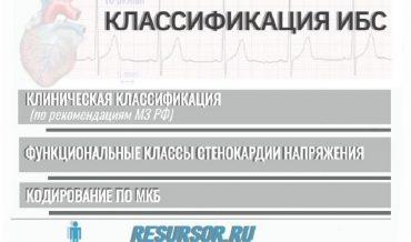 Ишемическая болезнь сердца (ИБС): классификация
