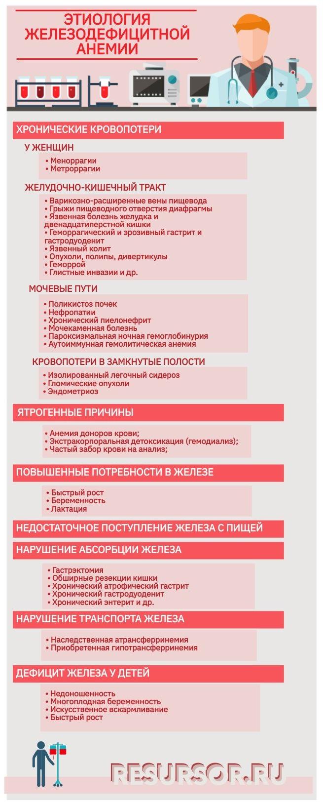 Этиология железодефицитных анемий в инфографике, медицинская энциклопедия РЕСУРСОР