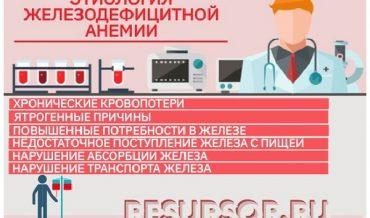 Железодефицитная анемия: заболеваемость, этиология, патогенез