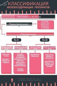 Таблица классификации железосодержащих препаратов, медицинская энциклопедия РЕСУРСОР